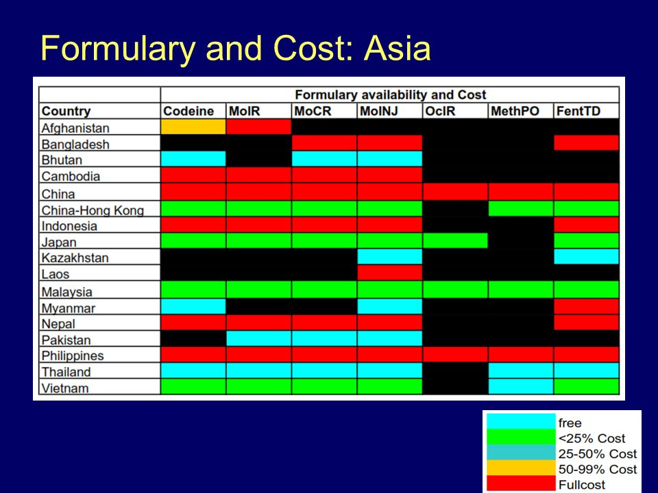 Formulary and Cost: Asia