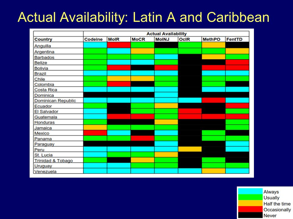 Actual Availability: Latin A and Caribbean