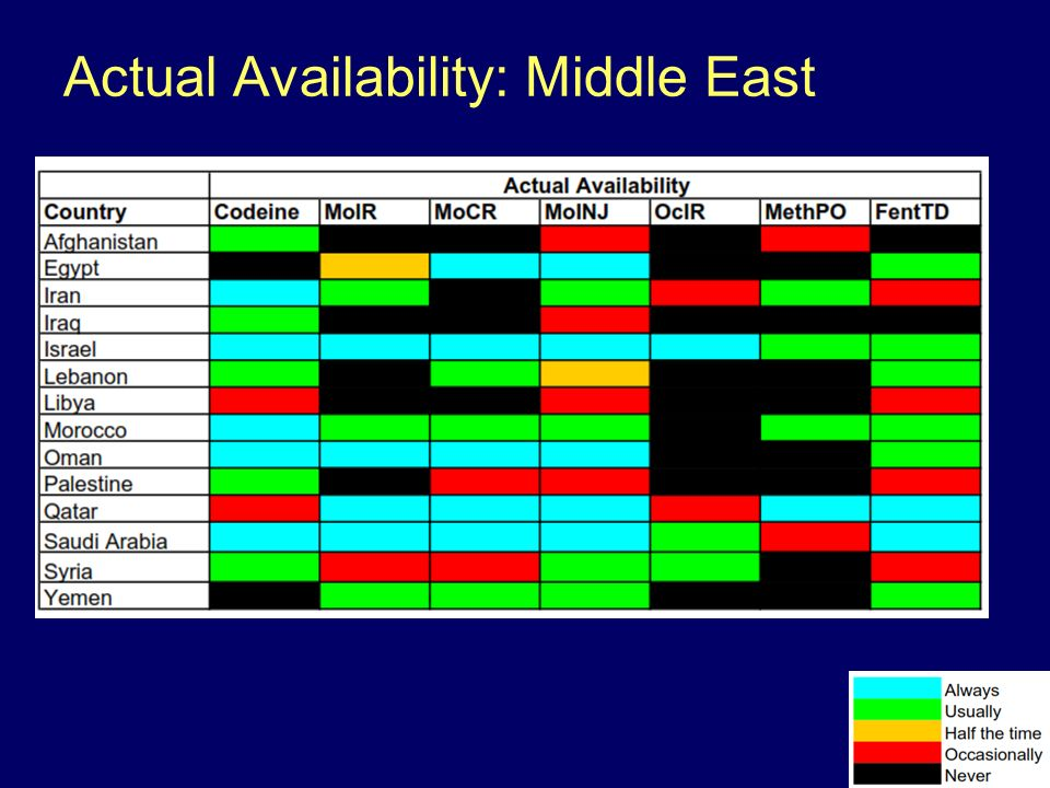 Actual Availability: Middle East