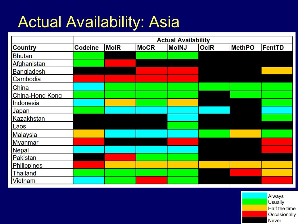 Actual Availability: Asia