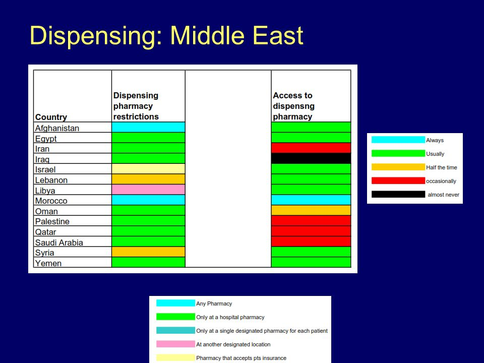 Dispensing: Middle East