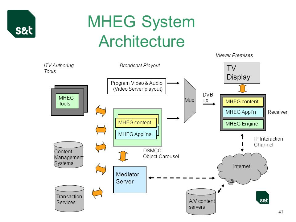MHEG System Architecture 41 Live content feeds & updates e.g.