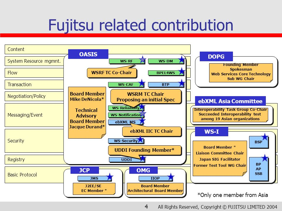 All Rights Reserved, Copyright © FUJITSU LIMITED 2004 4 Fujitsu related contribution Transaction Content Flow System Resource mgmnt. Registry Basic Pr