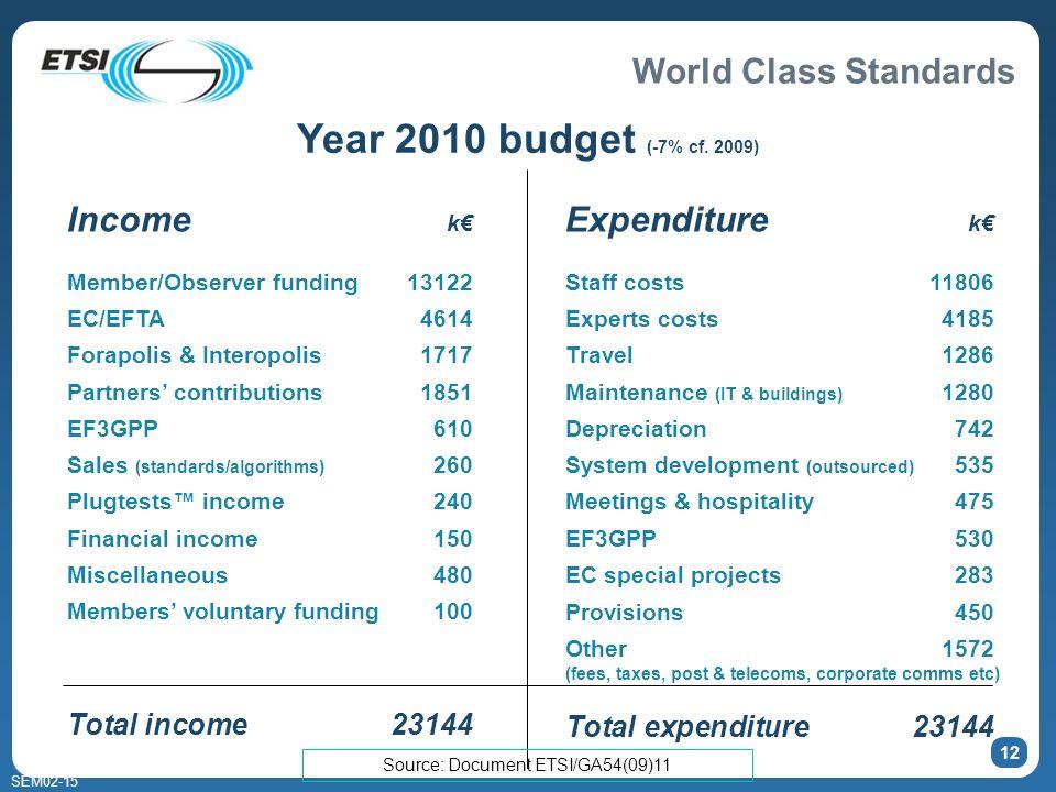 World Class Standards SEM02-15 12 Year 2010 budget (-7% cf.