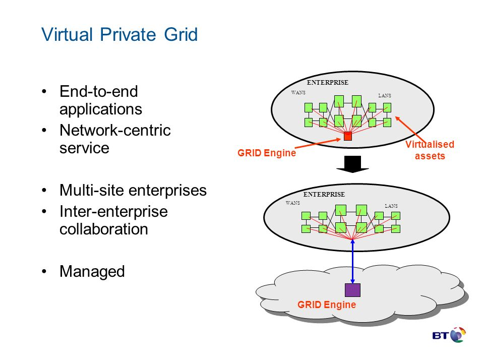 Virtual Private Grid End-to-end applications Network-centric service Multi-site enterprises Inter-enterprise collaboration Managed GRID Engine WANS LANS ENTERPRISE Virtualised assets WANS LANS ENTERPRISE GRID Engine