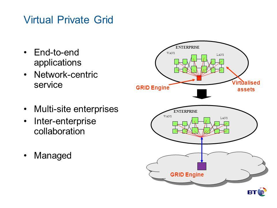 Virtual Private Grid End-to-end applications Network-centric service Multi-site enterprises Inter-enterprise collaboration Managed GRID Engine WANS LA