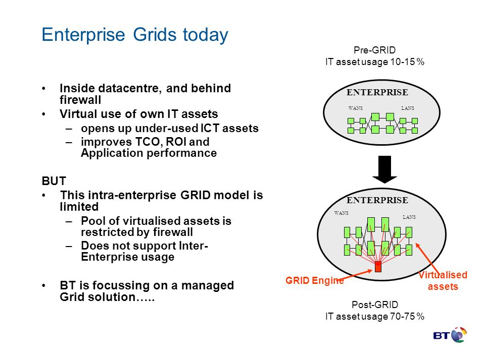 Enterprise Grids today Inside datacentre, and behind firewall Virtual use of own IT assets –opens up under-used ICT assets –improves TCO, ROI and Application performance BUT This intra-enterprise GRID model is limited –Pool of virtualised assets is restricted by firewall –Does not support Inter- Enterprise usage BT is focussing on a managed Grid solution…..