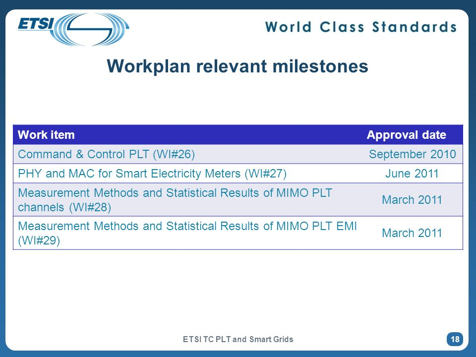 Workplan relevant milestones ETSI TC PLT and Smart Grids 18 Work itemApproval date Command & Control PLT (WI#26)September 2010 PHY and MAC for Smart E