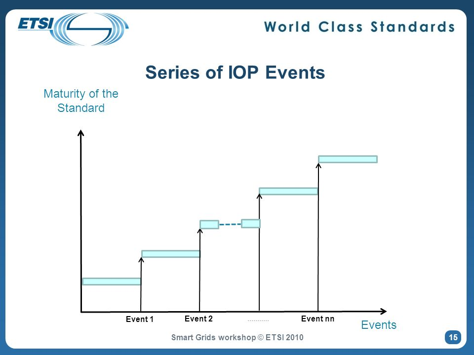 Series of IOP Events Maturity of the Standard Events Event 1 Event 2 Event nn...........