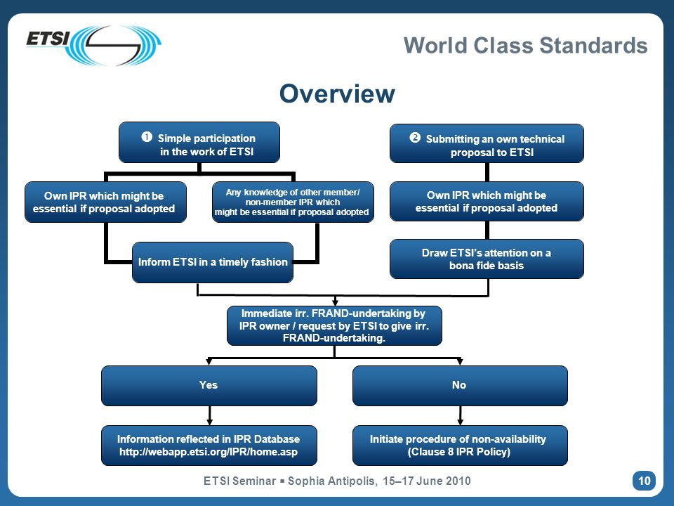 World Class Standards ETSI Seminar Sophia Antipolis, 15–17 June 2010 10 Overview Immediate irr.
