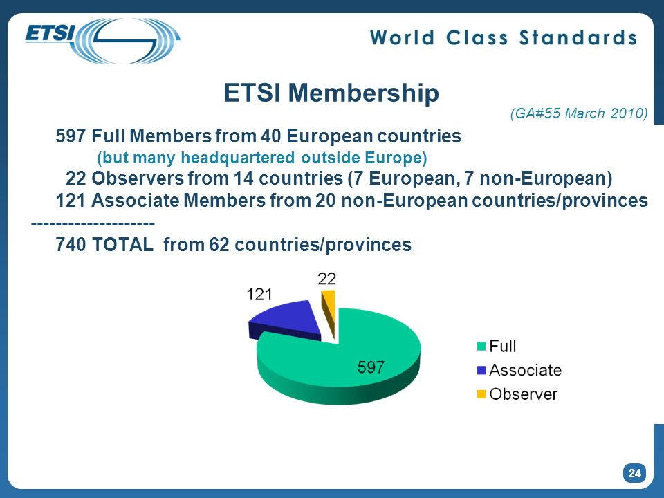 ETSI Membership 597 Full Members from 40 European countries (but many headquartered outside Europe) 22 Observers from 14 countries (7 European, 7 non-European) 121 Associate Members from 20 non-European countries/provinces -------------------- 740 TOTAL from 62 countries/provinces 24 (GA#55 March 2010)
