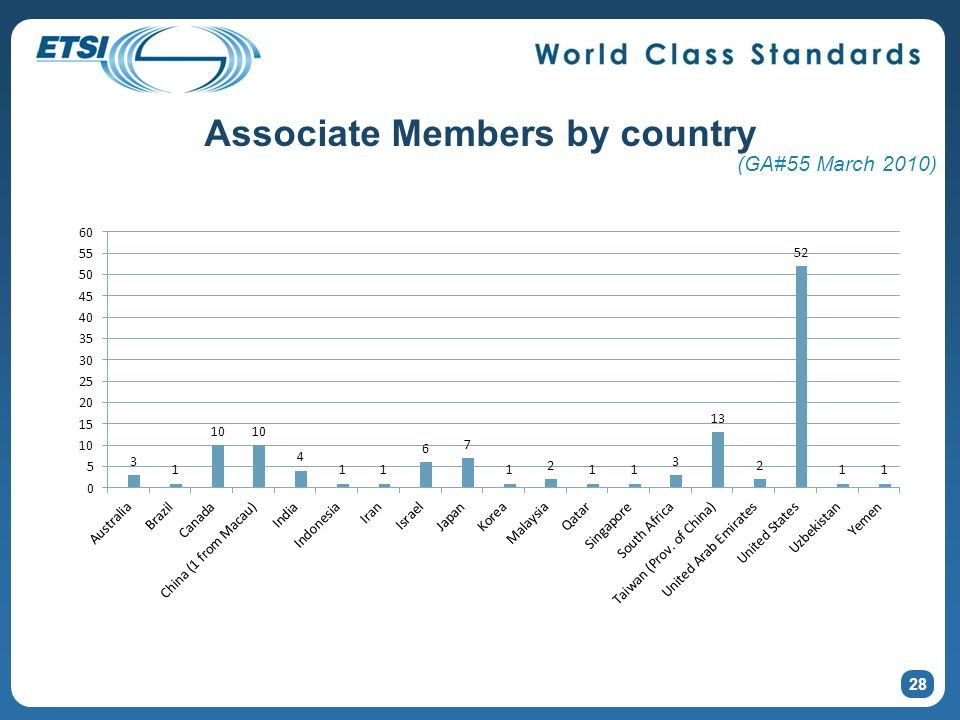 Associate Members by country 28 (GA#55 March 2010)
