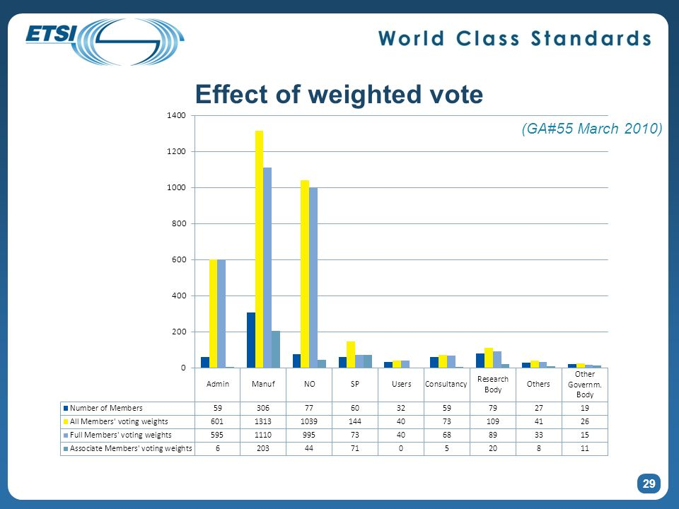Effect of weighted vote 29 (GA#55 March 2010)