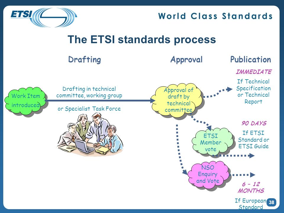 The ETSI standards process 38 Work Item introduced Approval of draft by technical committee Publication IMMEDIATE If Technical Specification or Techni