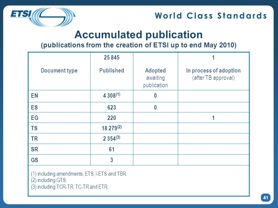 Accumulated publication (publications from the creation of ETSI up to end May 2010) 41 25 8451 Document typePublishedAdopted awaiting publication In p