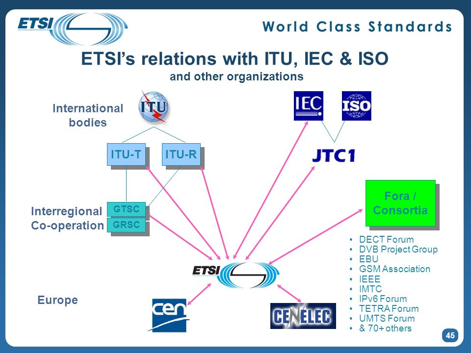 45 ETSIs relations with ITU, IEC & ISO and other organizations Fora / Consortia Fora / Consortia ITU-T ITU-R GTSC GRSC DECT Forum DVB Project Group EB