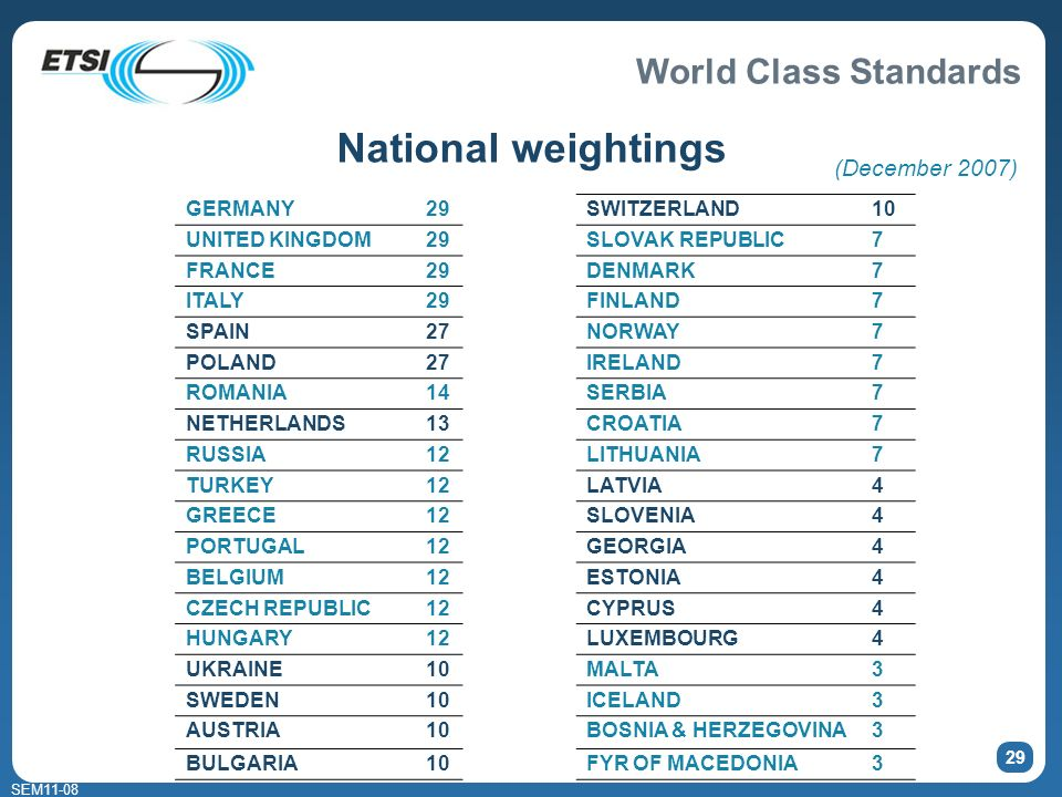 World Class Standards SEM11-08 29 National weightings GERMANY29 UNITED KINGDOM29 FRANCE29 ITALY29 SPAIN27 POLAND27 ROMANIA14 NETHERLANDS13 RUSSIA12 TU