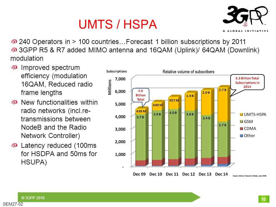 © 3GPP 2010 SEM27-02 10 UMTS / HSPA Improved spectrum efficiency (modulation 16QAM, Reduced radio frame lengths New functionalities within radio networks (incl.re- transmissions between NodeB and the Radio Network Controller) Latency reduced (100ms for HSDPA and 50ms for HSUPA) 10 240 Operators in > 100 countries…Forecast 1 billion subscriptions by 2011 3GPP R5 & R7 added MIMO antenna and 16QAM (Uplink)/ 64QAM (Downlink) modulation