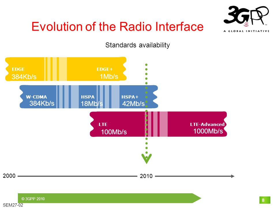 © 3GPP 2010 SEM27-02 8 Evolution of the Radio Interface EDGE EDGE+ W-CDMA HSPA HSPA+ 2000 LTE LTE-Advanced 8 2010 384Kb/s 1Mb/s 384Kb/s 42Mb/s18Mb/s 100Mb/s 1000Mb/s Standards availability
