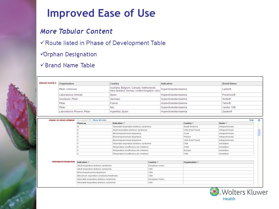 More Tabular Content Route listed in Phase of Development Table Orphan Designation Brand Name Table Improved Ease of Use