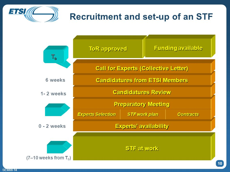 SEM08-14 Recruitment and set-up of an STF 10 Experts availability Experts Selection STF work plan Contracts Preparatory Meeting Candidatures Review Ca