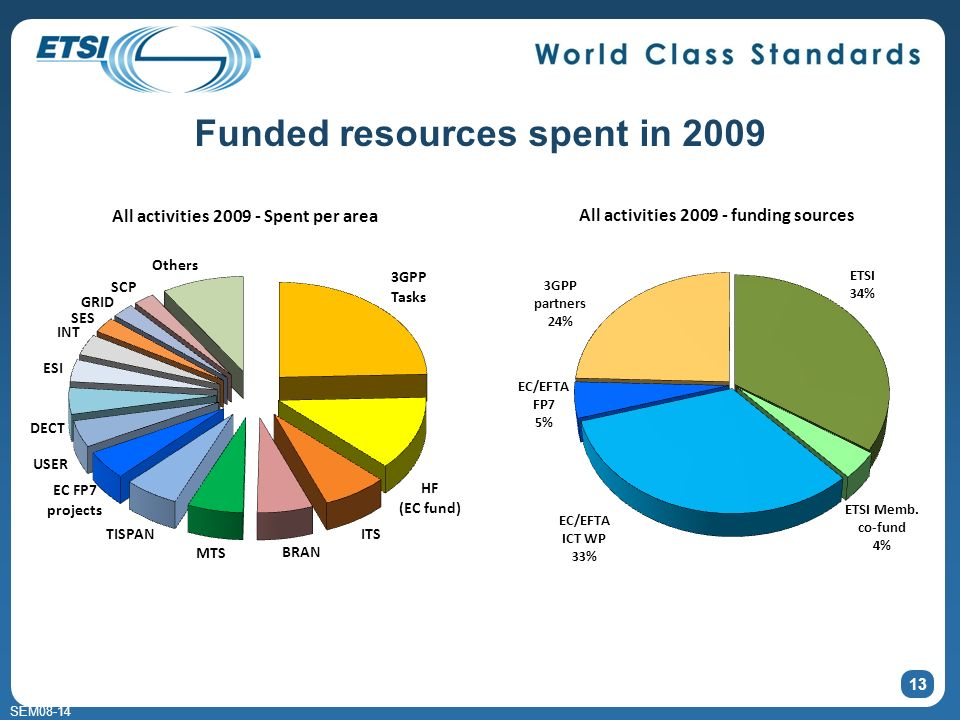 SEM08-14 Funded resources spent in 2009 13
