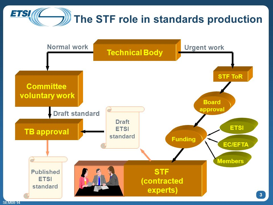 SEM08-14 The STF role in standards production 3 Technical Body STF (contracted experts) Funding Board approval TB approval Published ETSI standard Dra