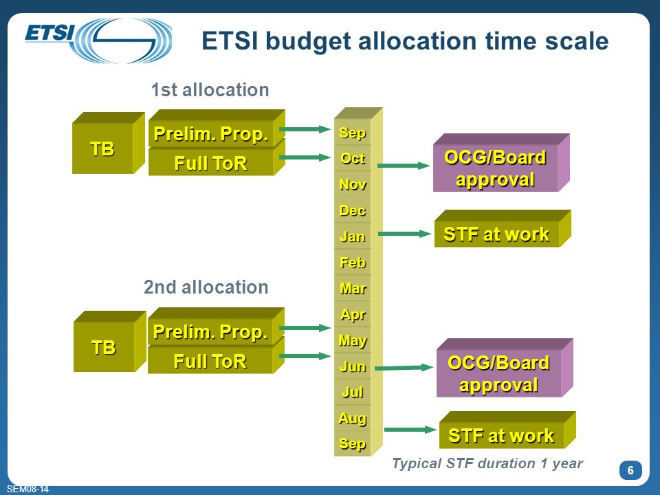 SEM08-14 ETSI budget allocation time scale 6 Sep STF at work Aug Jul Jun May Apr Mar Feb Jan Dec Nov Oct Sep Full ToR Prelim. Prop. Full ToR Prelim. P