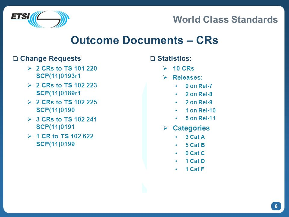 World Class Standards Outcome Documents – CRs Change Requests 2 CRs to TS 101 220 SCP(11)0193r1 2 CRs to TS 102 223 SCP(11)0189r1 2 CRs to TS 102 225 SCP(11)0190 3 CRs to TS 102 241 SCP(11)0191 1 CR to TS 102 622 SCP(11)0199 Statistics: 10 CRs Releases: 0 on Rel-7 2 on Rel-8 2 on Rel-9 1 on Rel-10 5 on Rel-11 Categories 3 Cat A 5 Cat B 0 Cat C 1 Cat D 1 Cat F 6