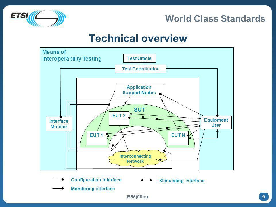World Class Standards B65(08)xx 9 Technical overview Means of Interoperability Testing EUT 1 Interface Monitor Test Coordinator Configuration interfac