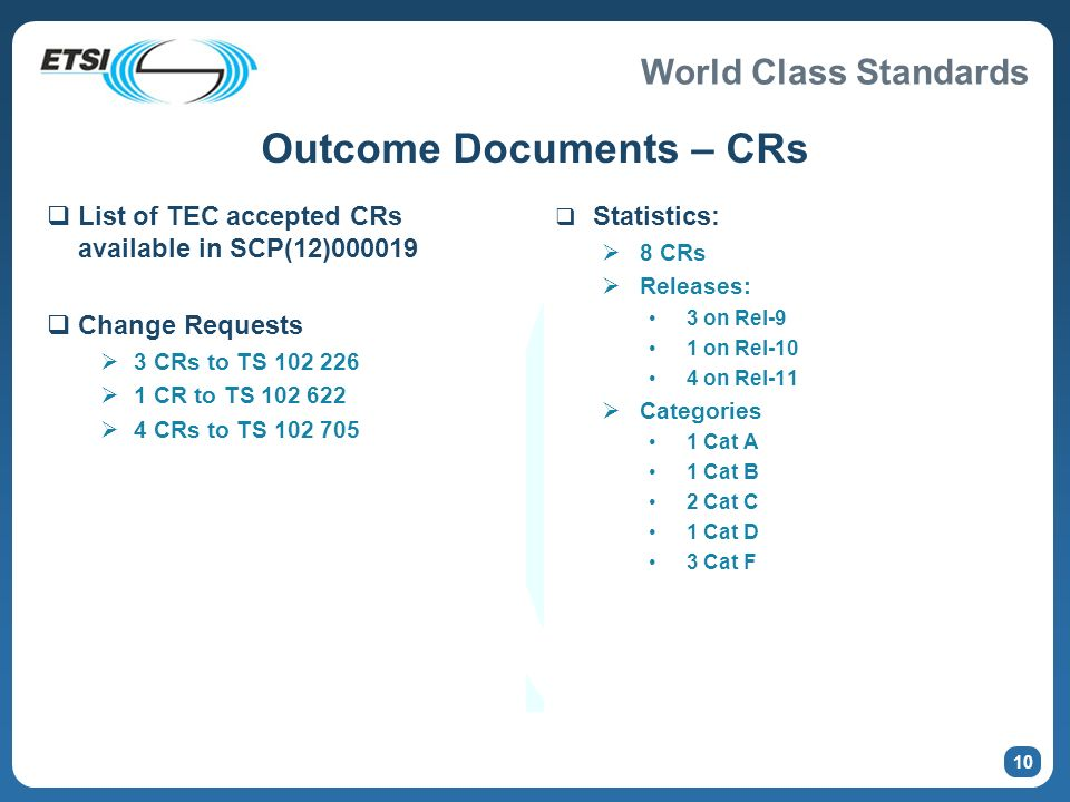 World Class Standards Outcome Documents – CRs List of TEC accepted CRs available in SCP(12)000019 Change Requests 3 CRs to TS 102 226 1 CR to TS 102 622 4 CRs to TS 102 705 Statistics: 8 CRs Releases: 3 on Rel-9 1 on Rel-10 4 on Rel-11 Categories 1 Cat A 1 Cat B 2 Cat C 1 Cat D 3 Cat F 10
