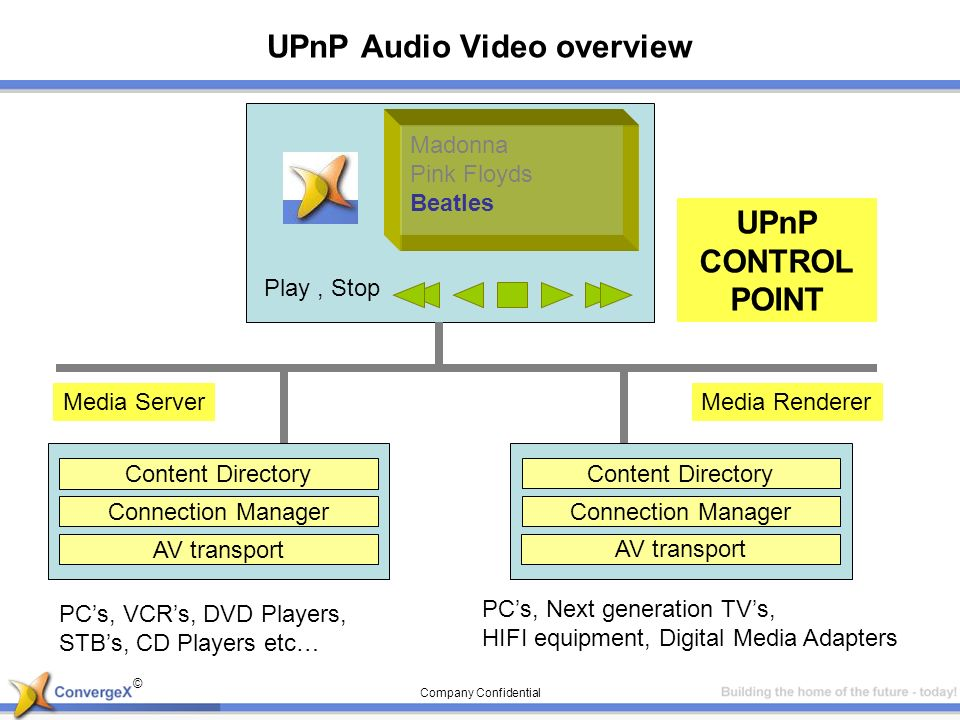 © Company Confidential UPnP Audio Video overview Media Server PCs, VCRs, DVD Players, STBs, CD Players etc… Media Renderer Content Directory Connectio