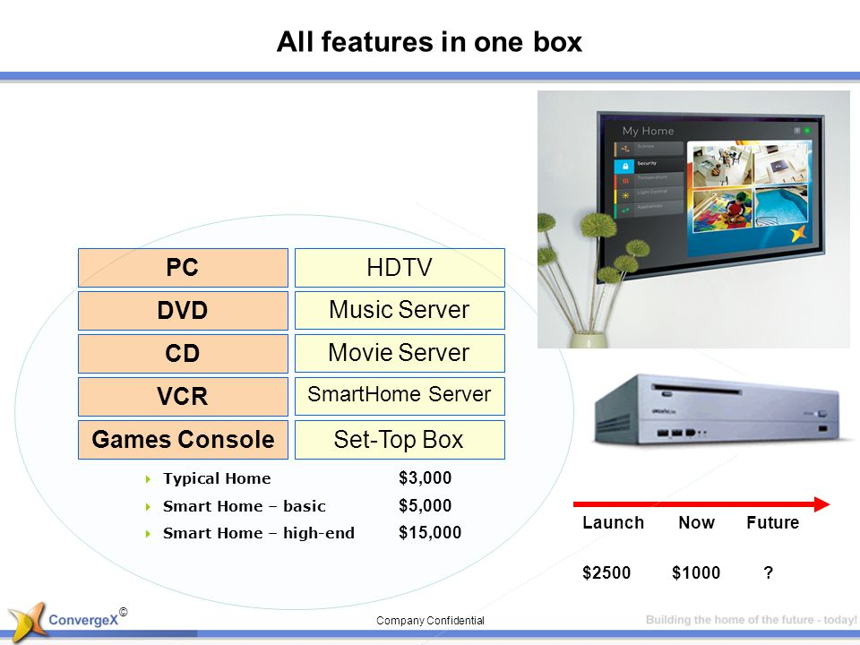 © Company Confidential $2500 Launch Now Future $1000? All features in one box PC DVD CD VCR Games Console Typical Home $3,000 Set-Top Box Smart Home –