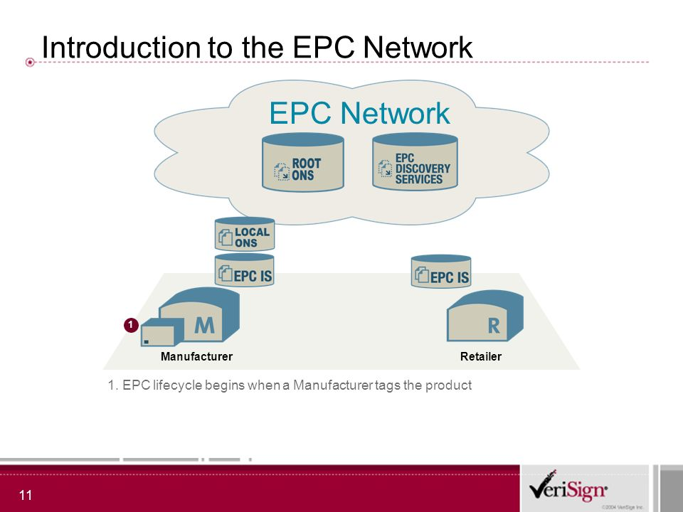 11 Introduction to the EPC Network EPC Network RetailerManufacturer 1 1. EPC lifecycle begins when a Manufacturer tags the product