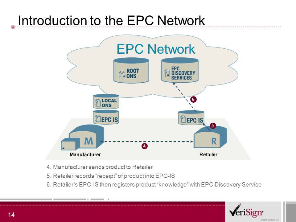 14 Introduction to the EPC Network EPC Network 5.