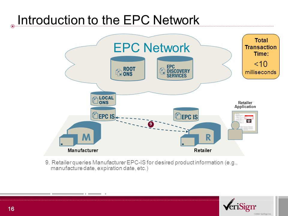 16 Introduction to the EPC Network EPC Network RetailerManufacturer 9 Retailer Application 9.