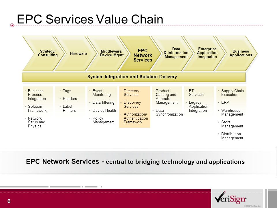 6 EPC Network Services - central to bridging technology and applications EPC Services Value Chain Hardware Middleware/ Device Mgmt EPC Network Service