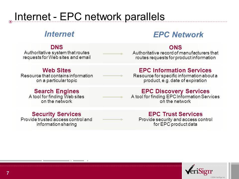 7 Internet - EPC network parallels DNS Authoritative system that routes requests for Web sites and email ONS Authoritative record of manufacturers that routes requests for product information Web Sites Resource that contains information on a particular topic EPC Information Services Resource for specific information about a product, e.g.