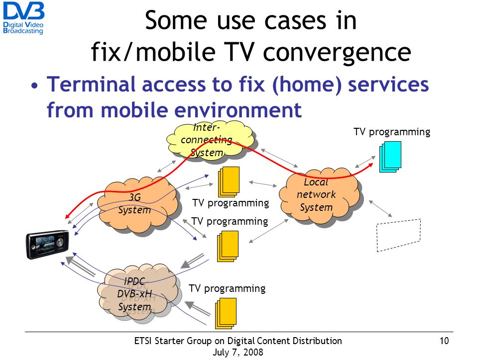 10ETSI Starter Group on Digital Content Distribution July 7, 2008 Some use cases in fix/mobile TV convergence Terminal access to fix (home) services from mobile environment 3G System 3G System IPDC DVB-xH System IPDC DVB-xH System Local network System Local network System Inter- connecting System Inter- connecting System TV programming
