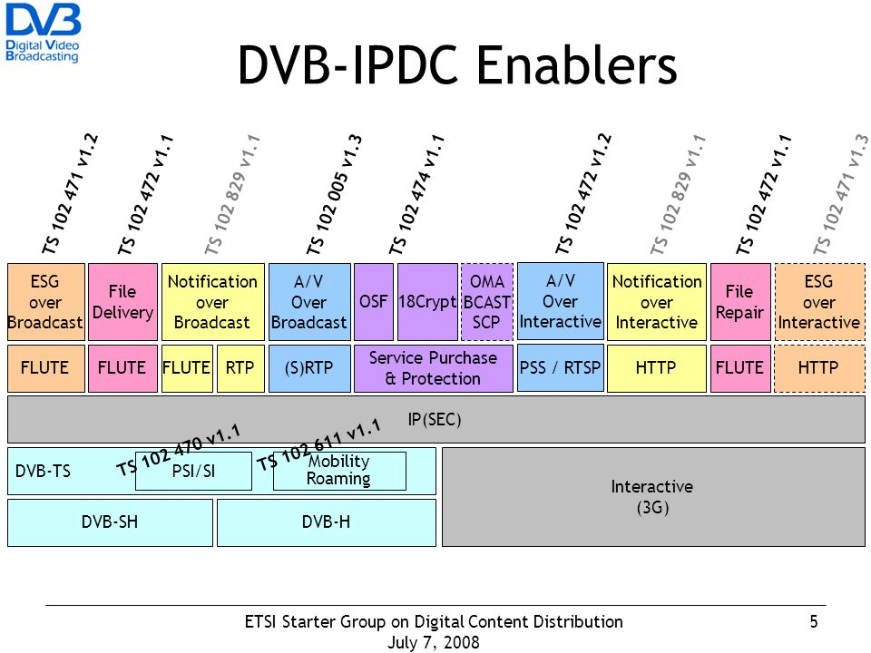 5ETSI Starter Group on Digital Content Distribution July 7, 2008 DVB-IPDC Enablers DVB-H Interactive (3G) DVB-SH DVB-TS PSI/SI IP(SEC) FLUTE ESG over Broadcast TS 102 471 v1.2 File Delivery FLUTE TS 102 472 v1.1 RTP Notification over Broadcast FLUTE TS 102 829 v1.1 A/V Over Broadcast (S)RTP TS 102 005 v1.3 Service Purchase & Protection OSF18Crypt OMA BCAST SCP TS 102 474 v1.1 A/V Over Interactive PSS / RTSP TS 102 472 v1.2 HTTP Notification over Interactive TS 102 829 v1.1 ESG over Interactive HTTP TS 102 471 v1.3 File Repair FLUTE TS 102 472 v1.1 TS 102 470 v1.1 Mobility Roaming TS 102 611 v1.1