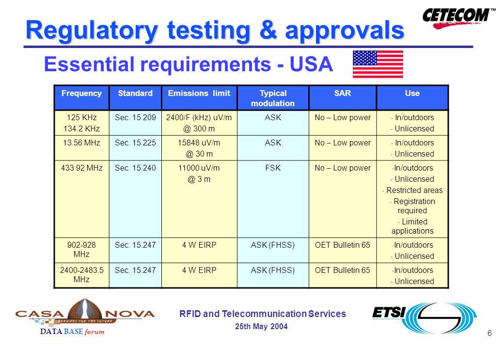 6 DATA BASE forum RFID and Telecommunication Services 25th May 2004 Regulatory testing & approvals FrequencyStandardEmissions limitTypical modulation SARUse 125 KHz 134.2 KHz Sec.