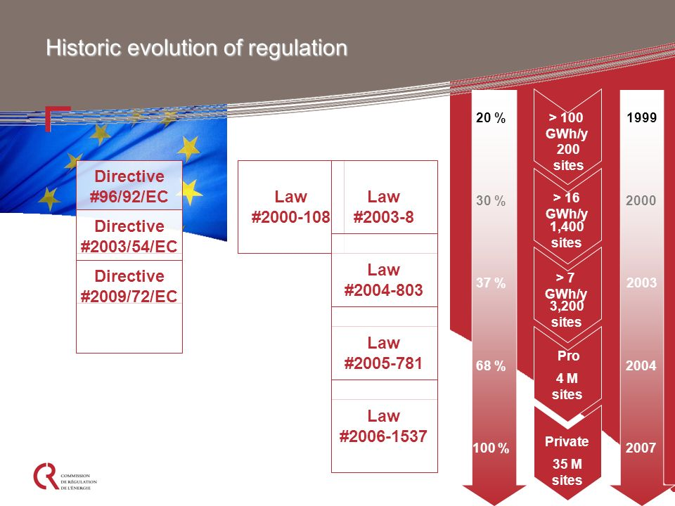 15 Historic evolution of regulation Directive #96/92/EC Directive #2003/54/EC Directive #2009/72/EC Law #2000-108 Law #2003-8 Law #2004-803 Law #2005-781 Law #2006-1537 1999 2000 2003 2004 2007 20 % 30 % 37 % 68 % 100 % > 100 GWh/y > 16 GWh/y > 7 GWh/y Pro Private 200 sites 1,400 sites 3,200 sites 4 M sites 35 M sites