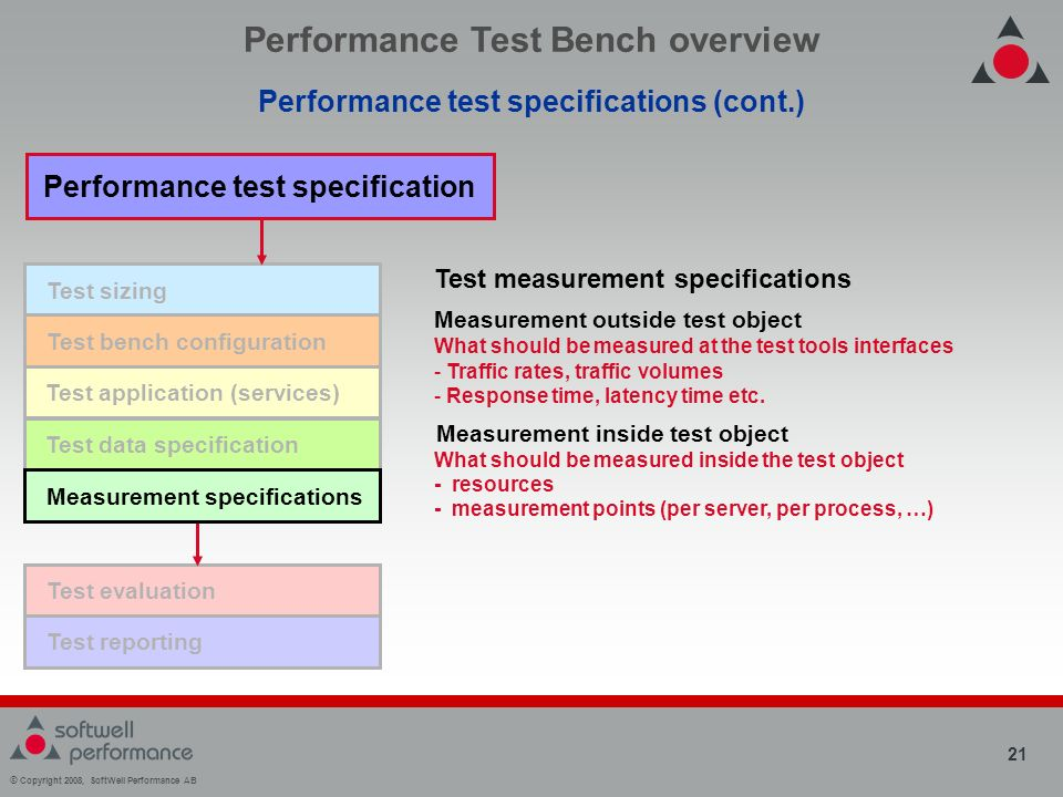 © Copyright 2008, SoftWell Performance AB 21 Test sizing Performance Test Bench overview Performance test specifications (cont.) Performance test specification Test application (services) Test data specification Test evaluation Test reporting Measurement specifications Test measurement specifications Measurement outside test object What should be measured at the test tools interfaces - Traffic rates, traffic volumes - Response time, latency time etc.