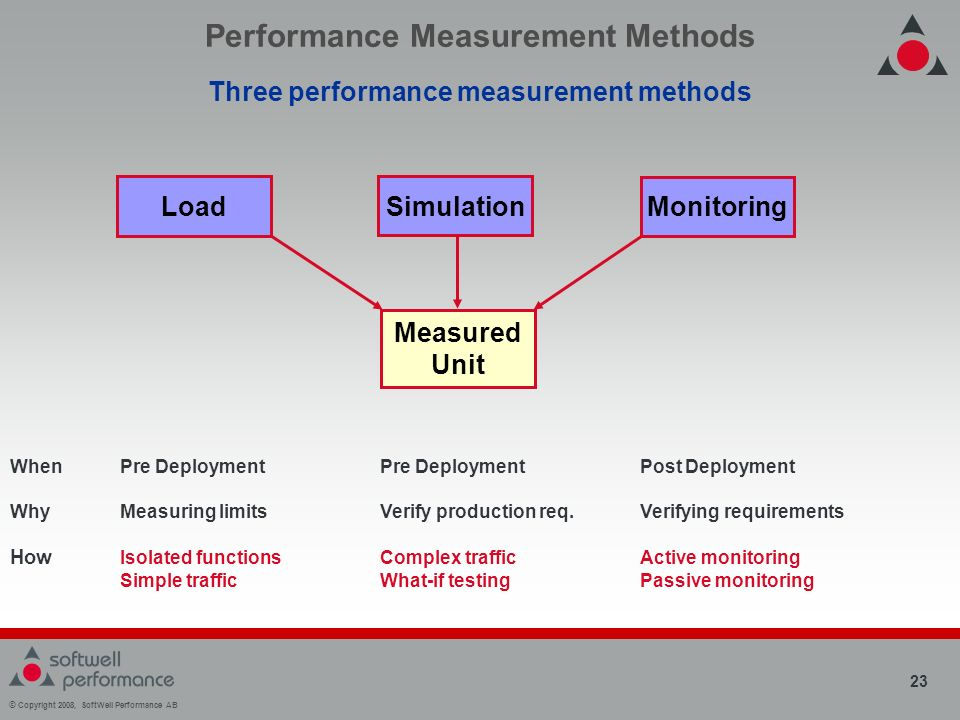 © Copyright 2008, SoftWell Performance AB 23 Performance Measurement Methods Three performance measurement methods Measured Unit Load Simulation Monitoring WhenPre Deployment Pre Deployment Post Deployment WhyMeasuring limitsVerify production req.Verifying requirements How Isolated functionsComplex trafficActive monitoring Simple trafficWhat-if testingPassive monitoring