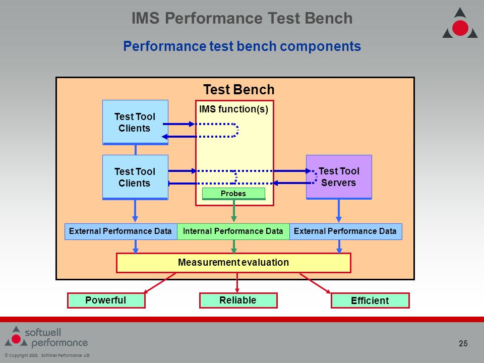 © Copyright 2008, SoftWell Performance AB 25 Test Bench IMS function(s) External Performance DataInternal Performance DataExternal Performance Data Test Tool Servers Test Tool Clients Probes IMS Performance Test Bench Performance test bench components Measurement evaluation Powerful Reliable Efficient