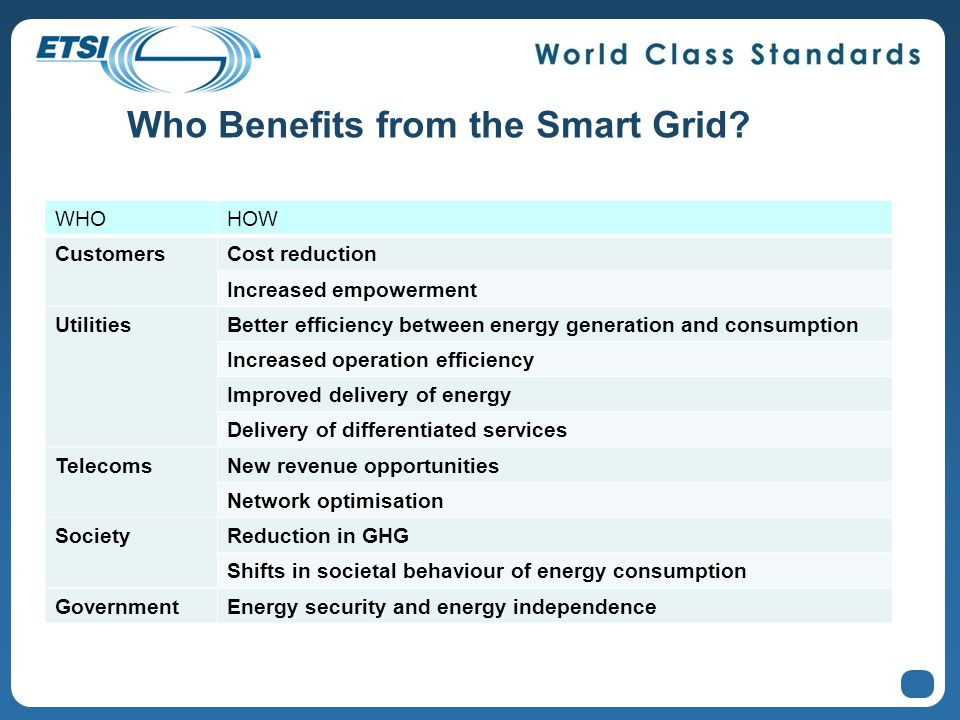 Who Benefits from the Smart Grid? WHOHOW CustomersCost reduction Increased empowerment UtilitiesBetter efficiency between energy generation and consum