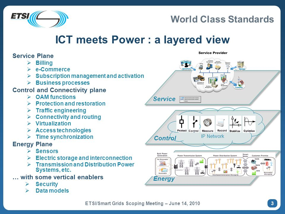 World Class Standards ICT meets Power : a layered view Service Plane Billing e-Commerce Subscription management and activation Business processes Control and Connectivity plane OAM functions Protection and restoration Traffic engineering Connectivity and routing Virtualization Access technologies Time synchronization Energy Plane Sensors Electric storage and interconnection Transmission and Distribution Power Systems, etc.
