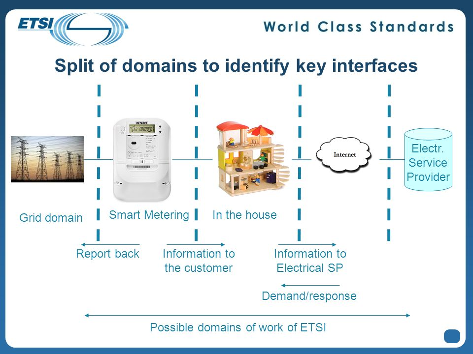 Split of domains to identify key interfaces Smart Metering Grid domain In the house Report backInformation to the customer Information to Electrical S