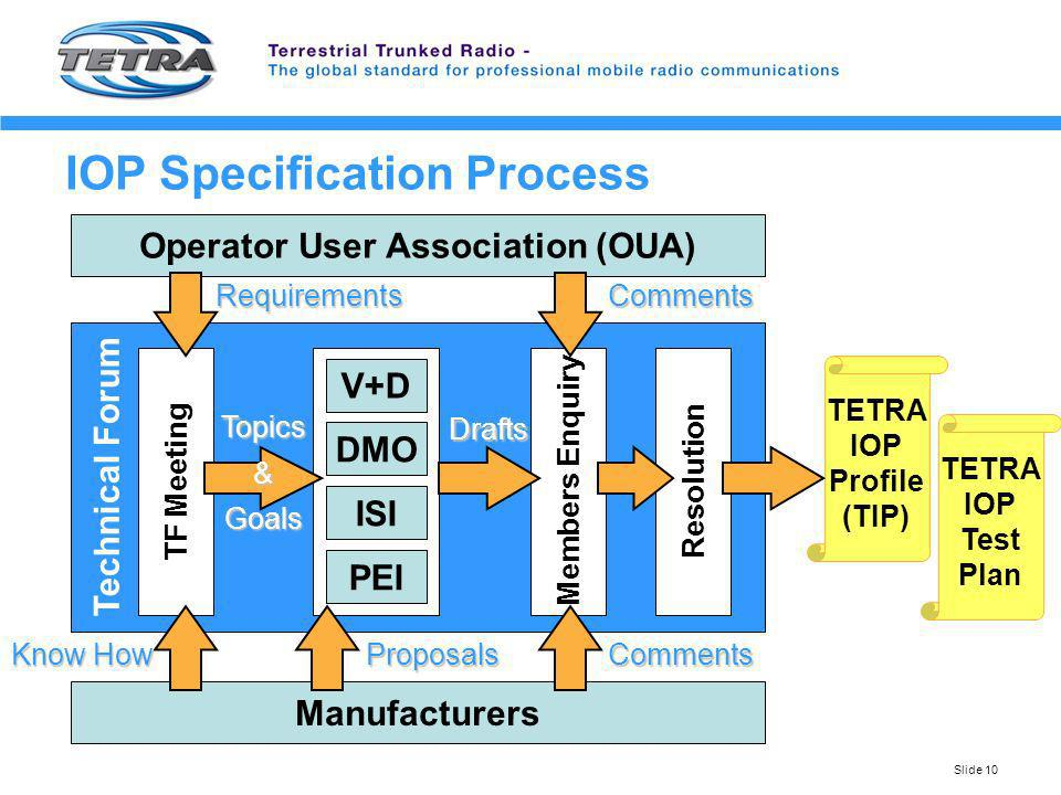 Slide 10 Operator User Association (OUA) Technical Forum ResolutionMembers Enquiry Manufacturers TF Meeting Requirements TETRA IOP Test Plan TETRA IOP