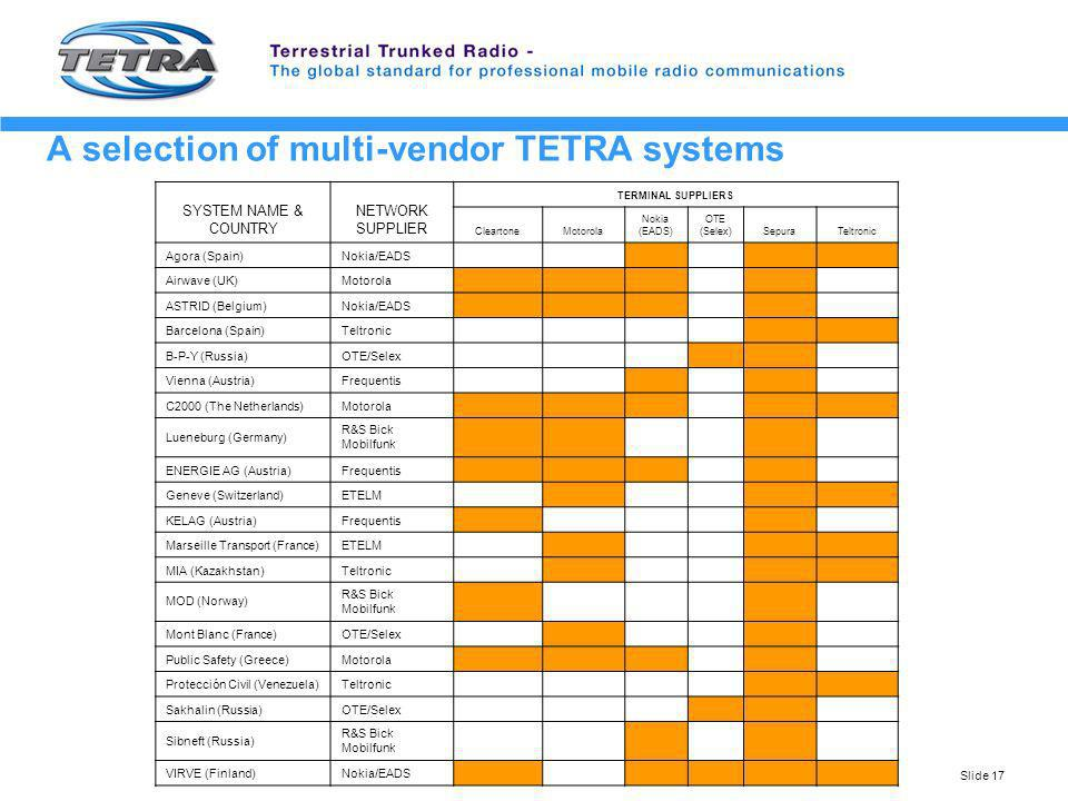 Slide 17 A selection of multi-vendor TETRA systems SYSTEM NAME & COUNTRY NETWORK SUPPLIER TERMINAL SUPPLIERS CleartoneMotorola Nokia (EADS) OTE (Selex